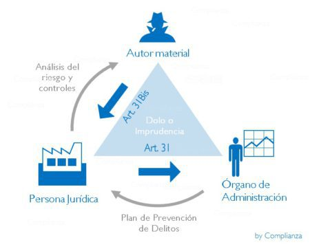 TriánguloderesponsabilidadpenalComplianza